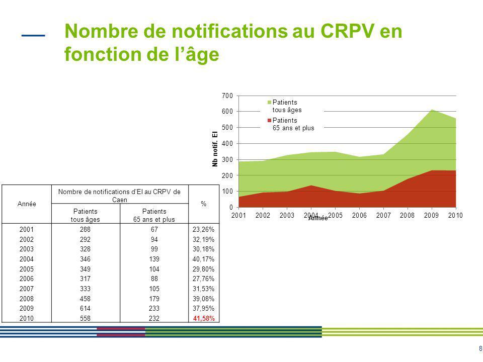 Nombre de notifications au CRPV en fonction de l'âge