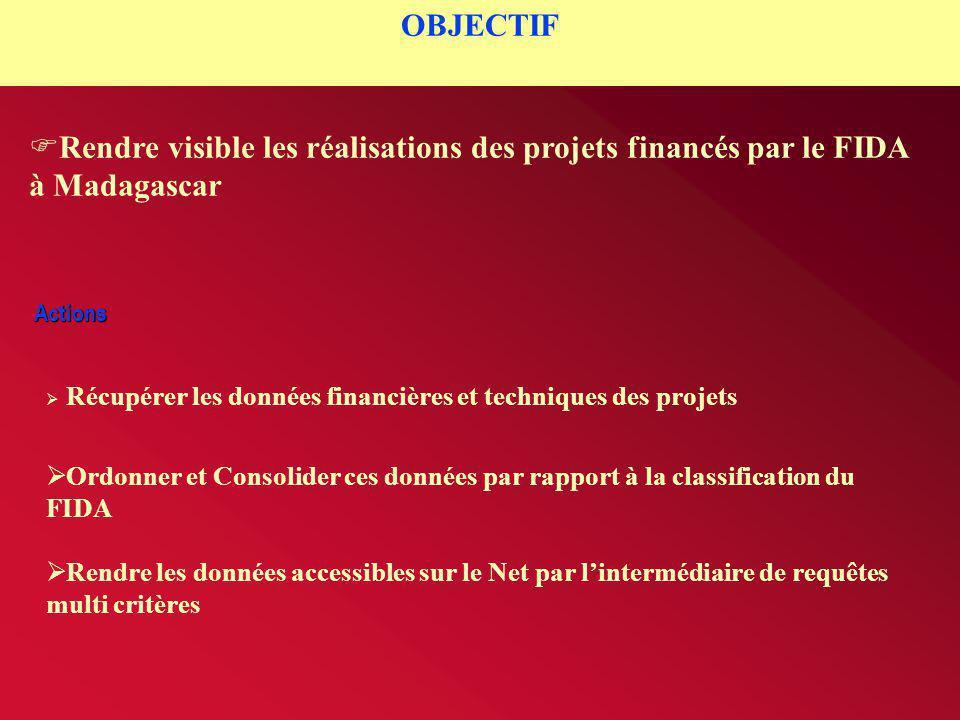 OBJECTIF Rendre visible les réalisations des projets financés par le FIDA à Madagascar. Actions.