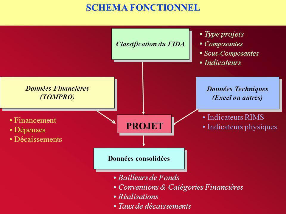 Classification du FIDA