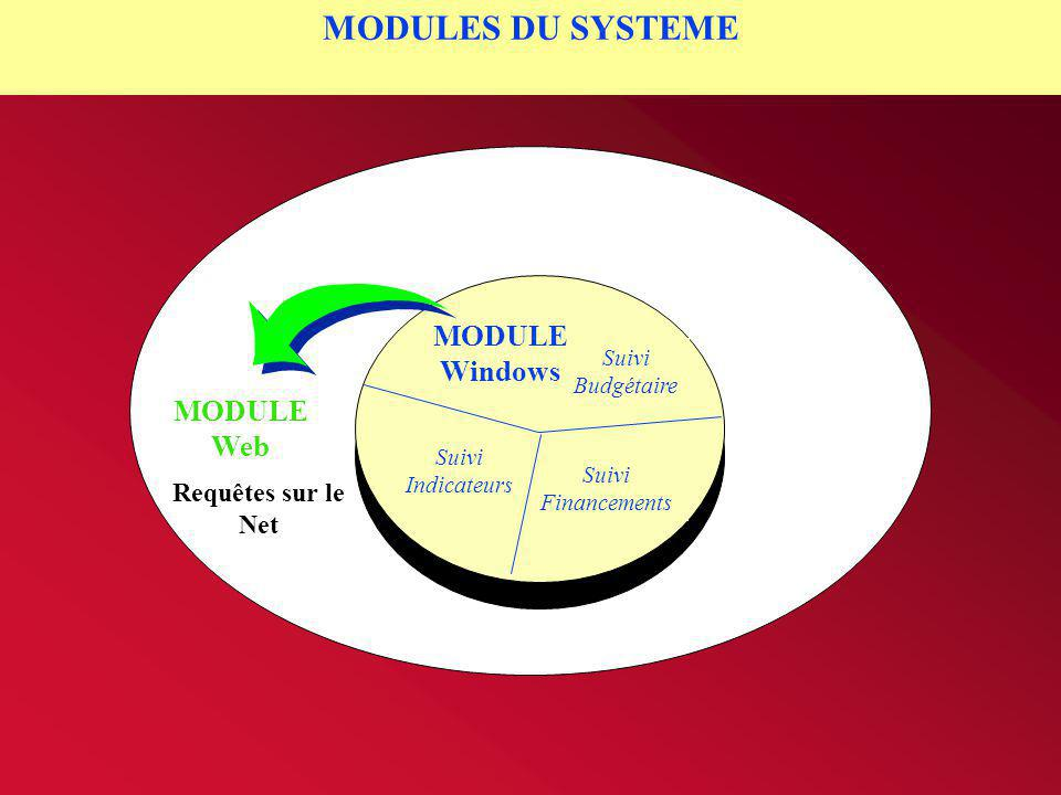 MODULES DU SYSTEME MODULE Windows MODULE Web Requêtes sur le Net Suivi