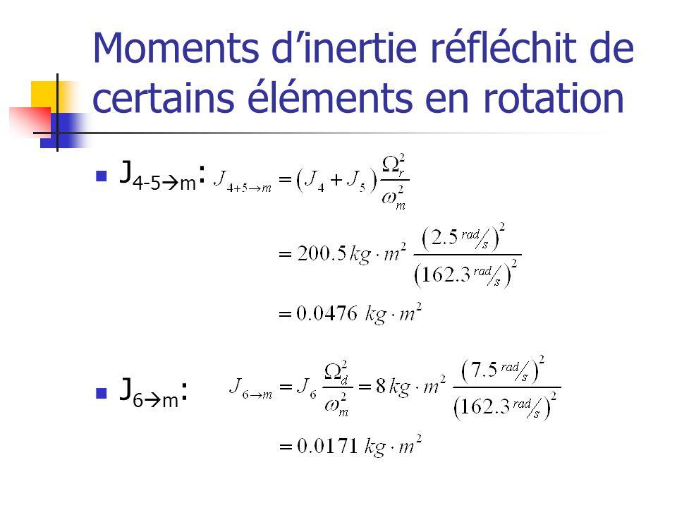Moments d'inertie réfléchit de certains éléments en rotation