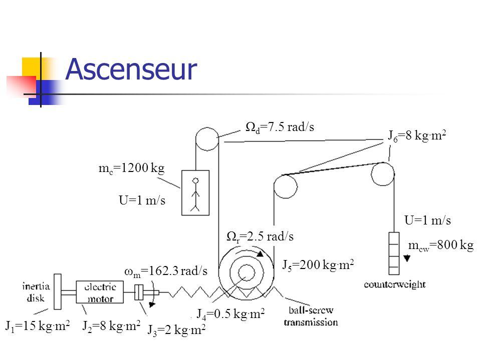 Ascenseur J1=15 kg.m2 J2=8 kg.m2 J3=2 kg.m2 J4=0.5 kg.m2 J5=200 kg.m2