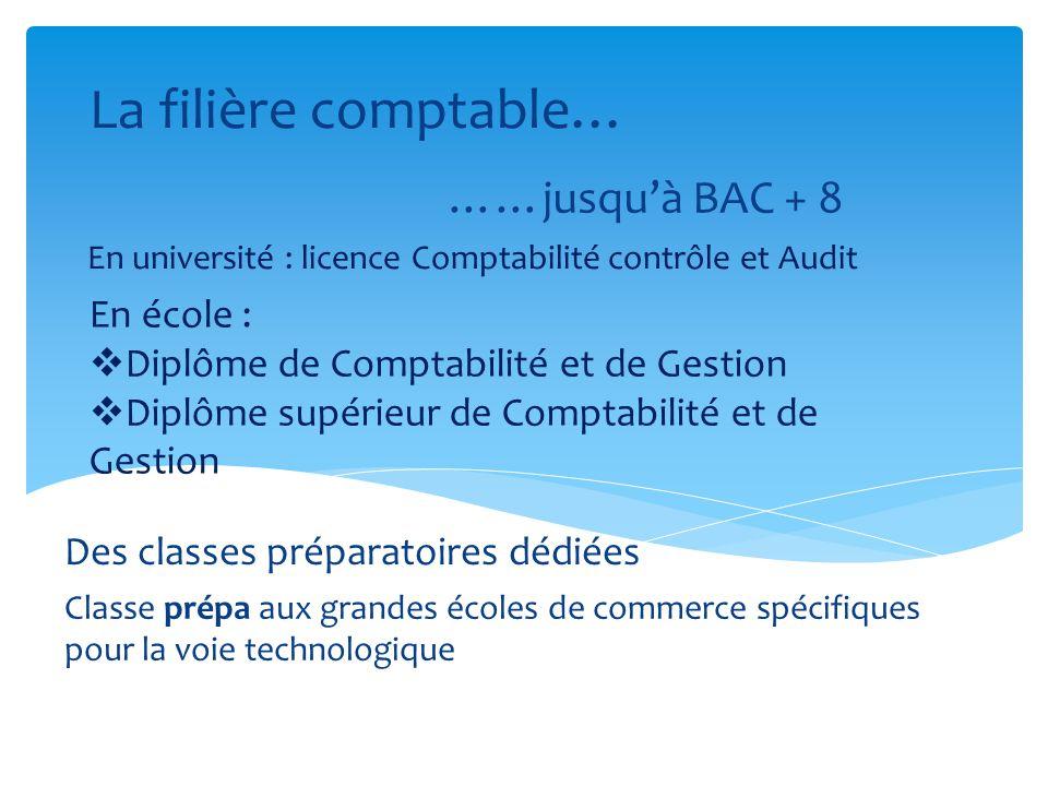 La filière comptable… ……jusqu'à BAC + 8 En école :