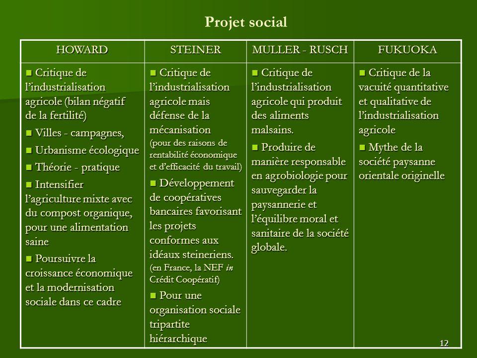 Projet social HOWARD STEINER MULLER - RUSCH FUKUOKA