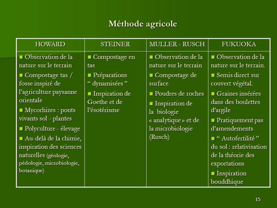 Méthode agricole HOWARD STEINER MULLER - RUSCH FUKUOKA