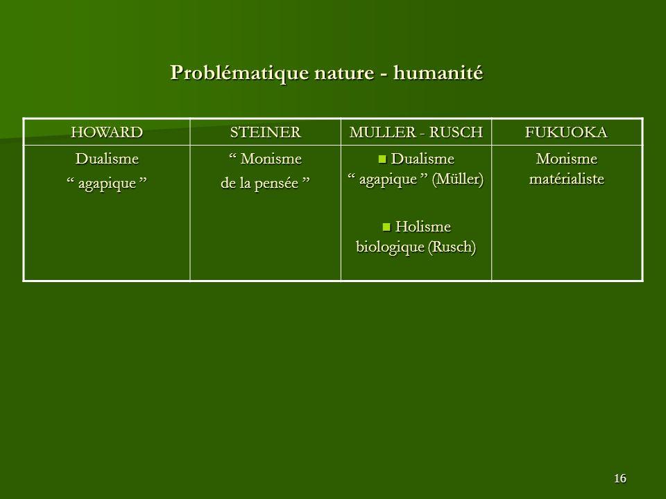Problématique nature - humanité