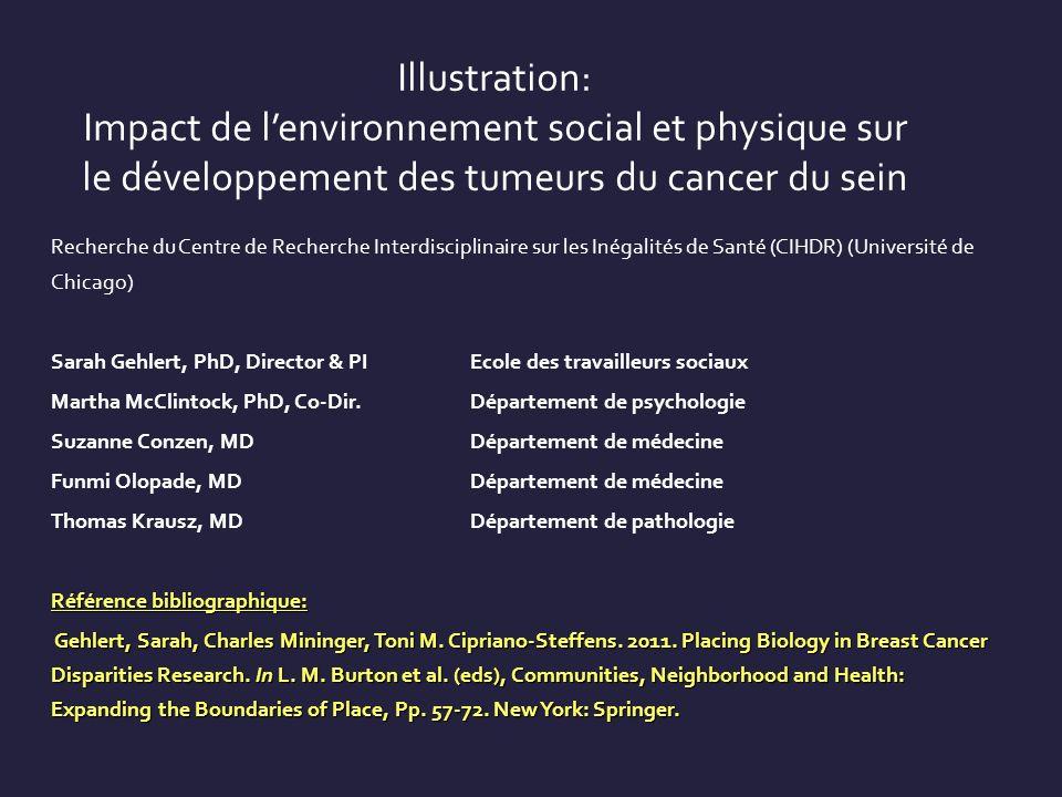 Illustration: Impact de l'environnement social et physique sur le développement des tumeurs du cancer du sein