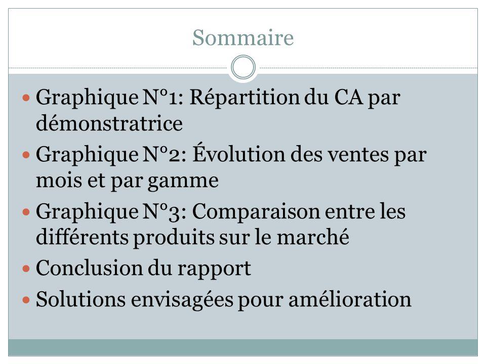 Sommaire Graphique N°1: Répartition du CA par démonstratrice