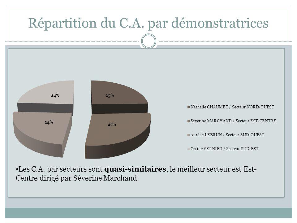 Répartition du C.A. par démonstratrices