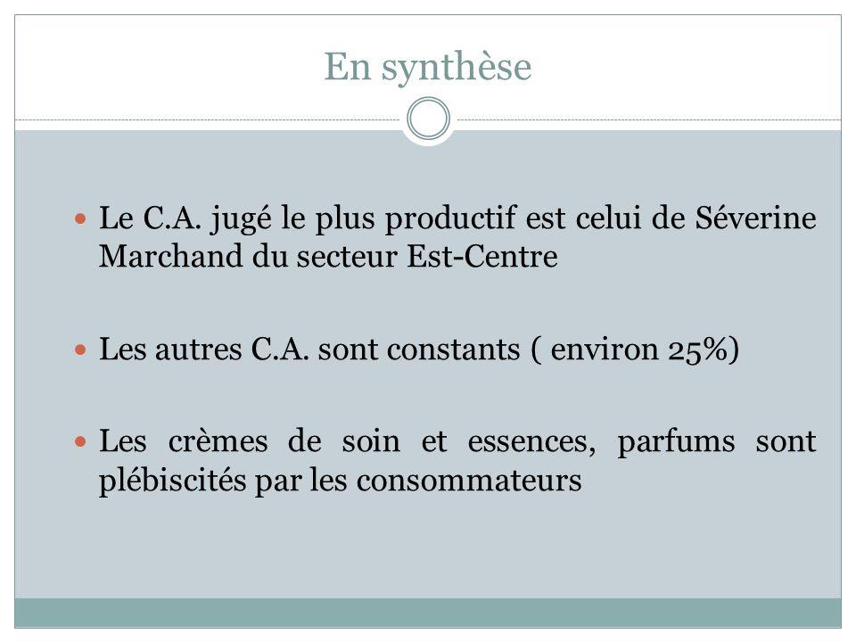 En synthèse Le C.A. jugé le plus productif est celui de Séverine Marchand du secteur Est-Centre. Les autres C.A. sont constants ( environ 25%)