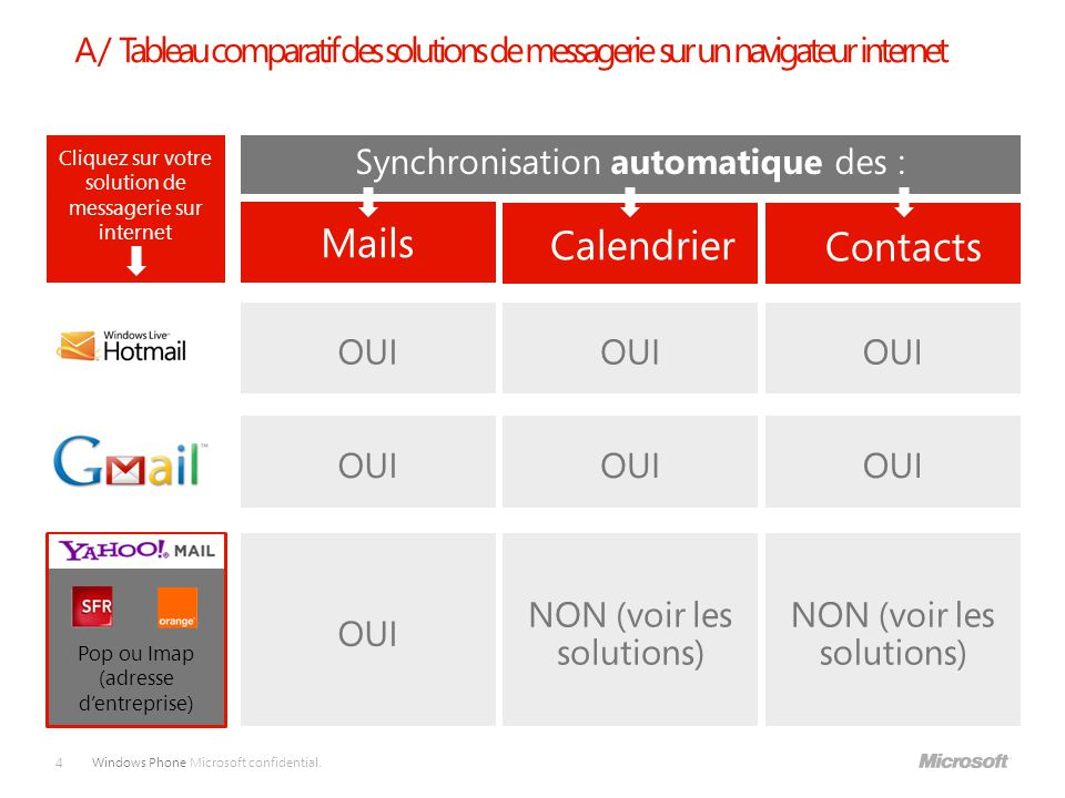 Mails Calendrier Contacts