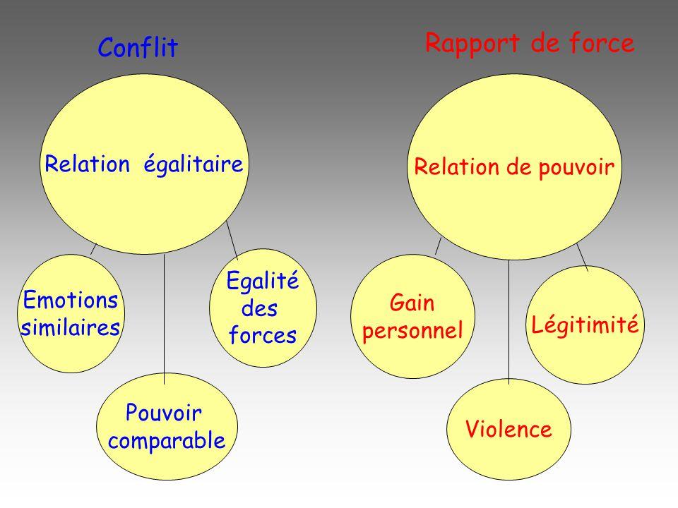 Rapport de force Conflit Relation égalitaire Relation de pouvoir