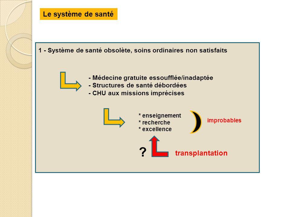 Le système de santé transplantation
