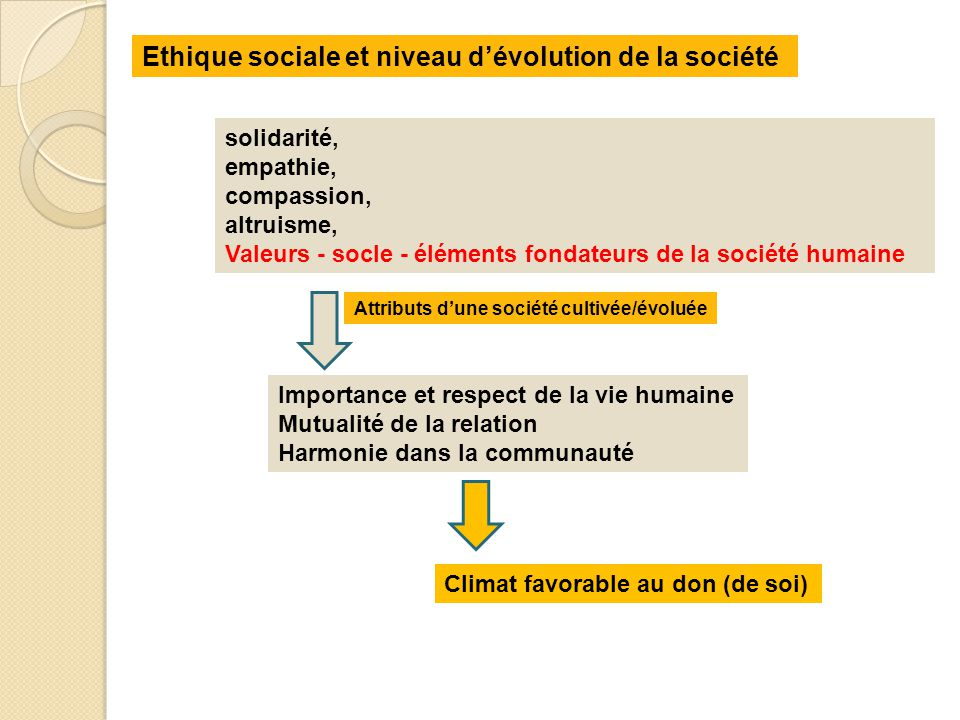 Ethique sociale et niveau d'évolution de la société