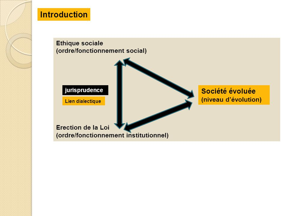 Introduction Société évoluée Ethique sociale