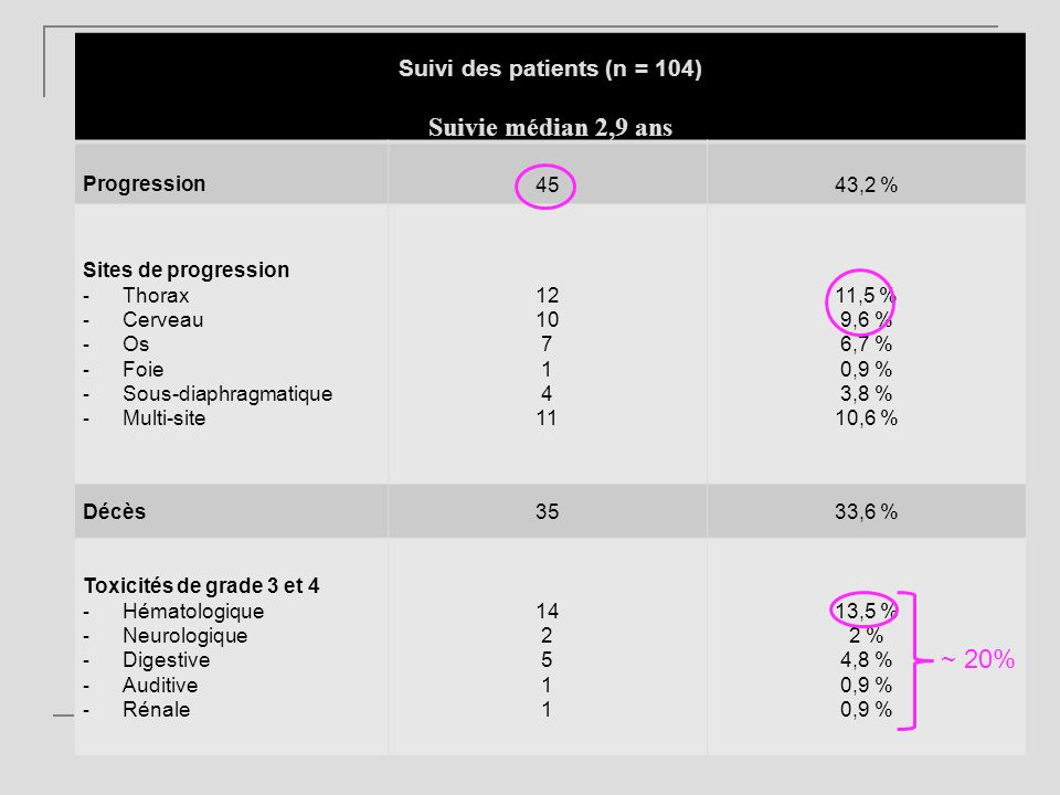 Suivi des patients (n = 104)