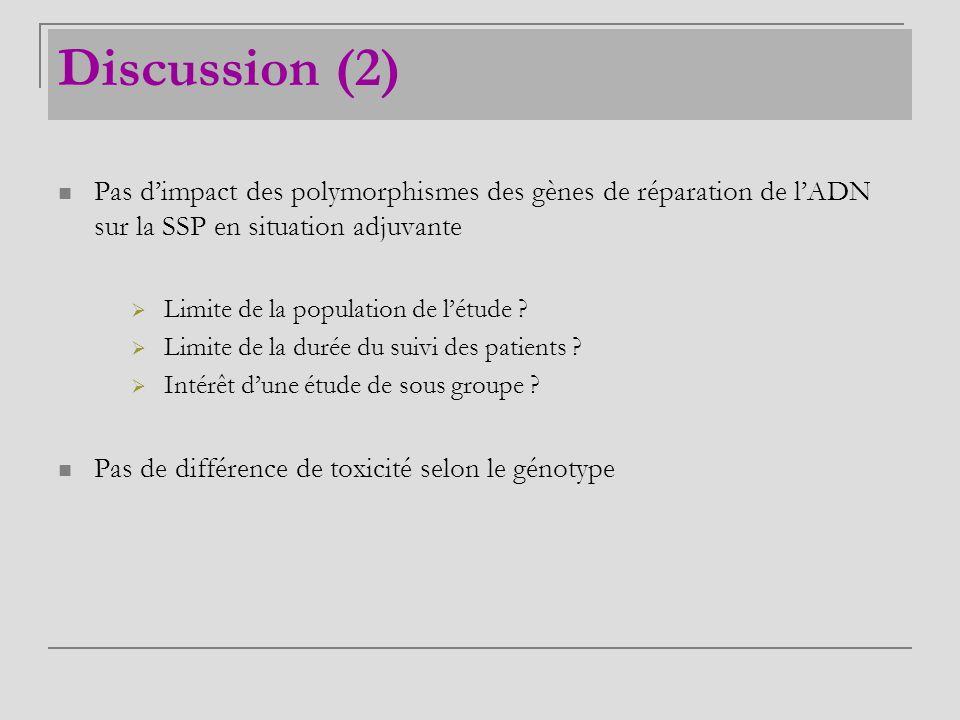 Discussion (2) Pas d'impact des polymorphismes des gènes de réparation de l'ADN sur la SSP en situation adjuvante.