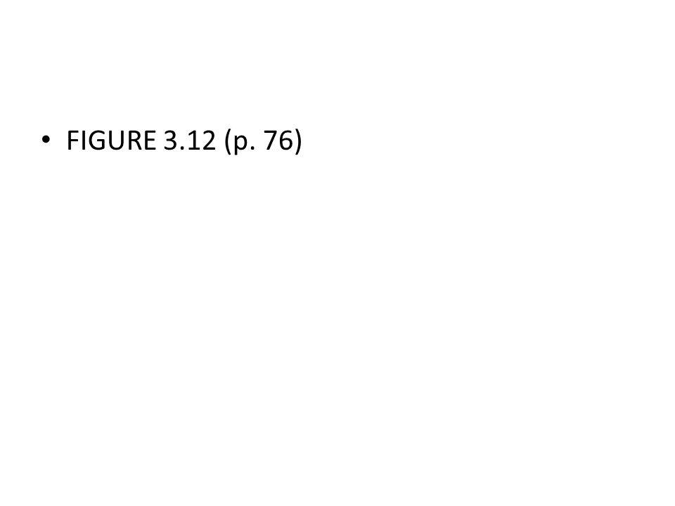 FIGURE 3.12 (p. 76)