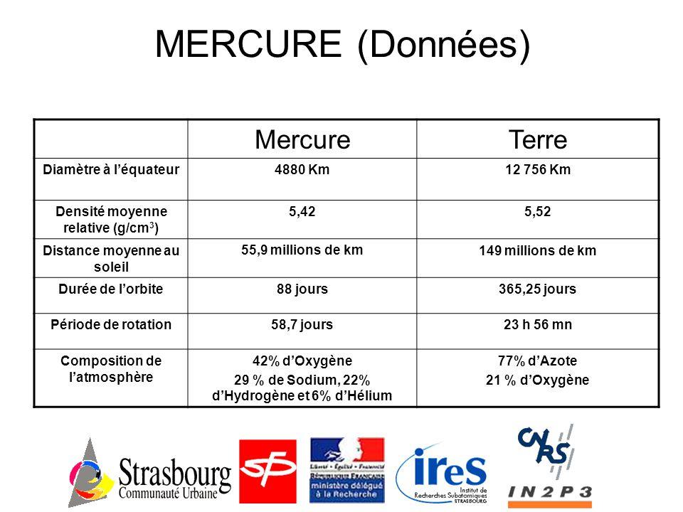 MERCURE (Données) Mercure Terre Diamètre à l'équateur 4880 Km