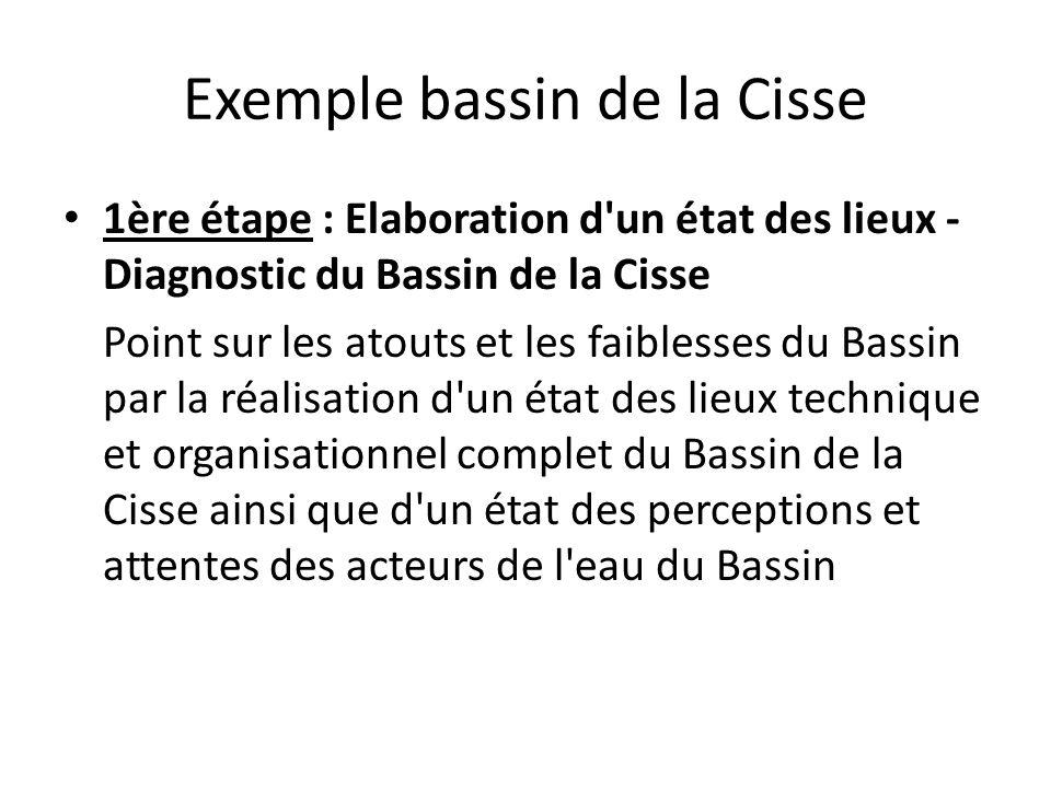Exemple bassin de la Cisse
