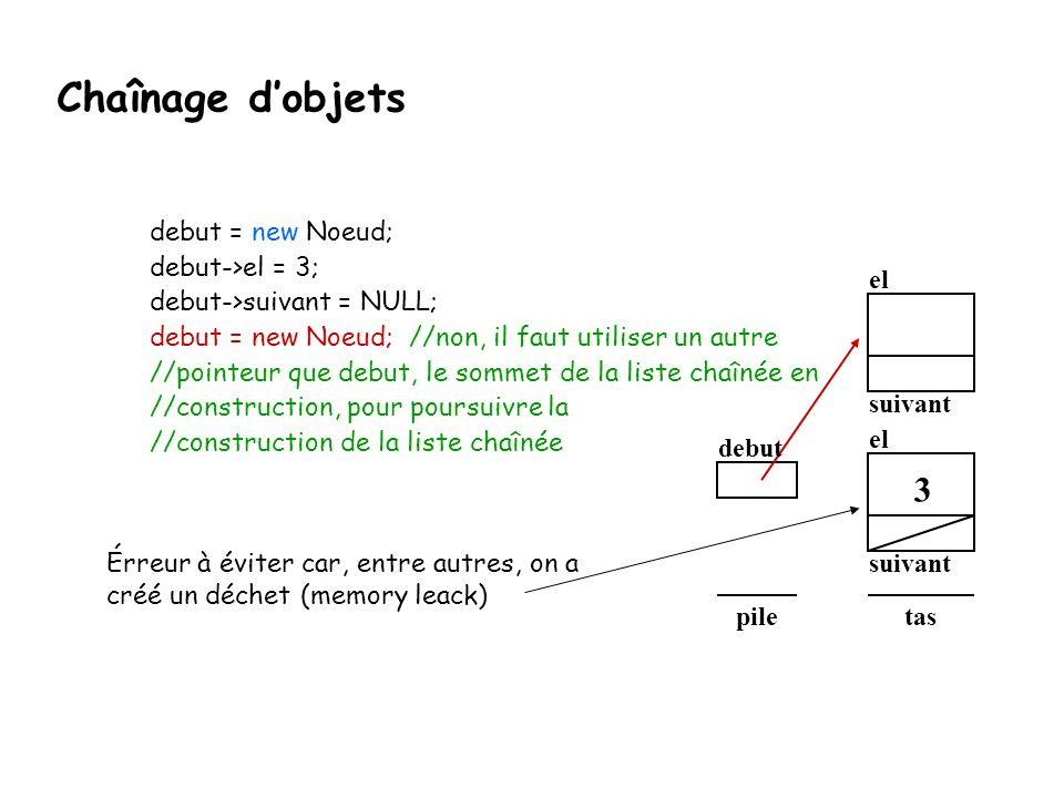 Chaînage d'objets 3 debut = new Noeud; debut->el = 3;