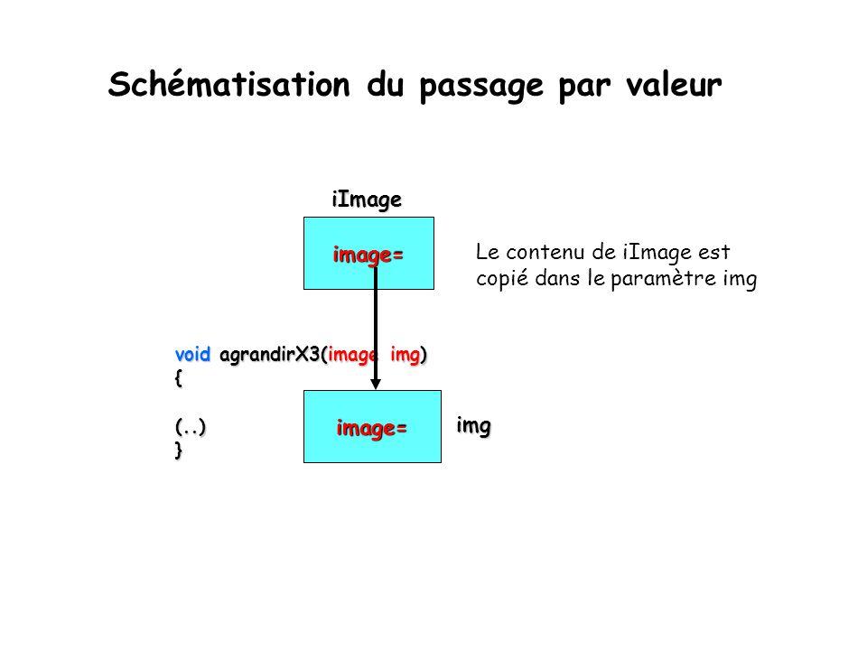 Schématisation du passage par valeur