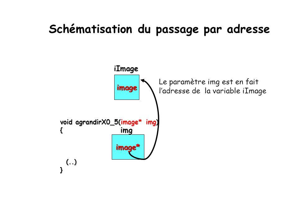 Schématisation du passage par adresse