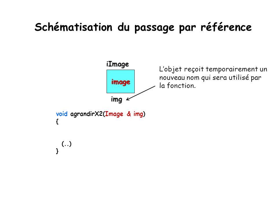 Schématisation du passage par référence
