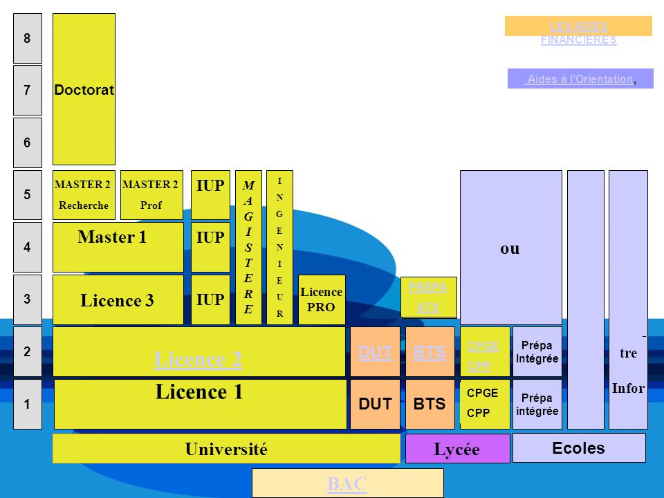 Licence 2 Licence 1 Ingénieurs ou Commerce I E P Master 1 Licence 3