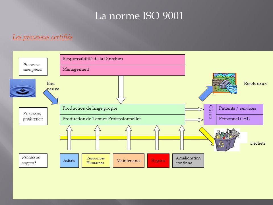 La norme ISO 9001 Les processus certifiés Eau neuve