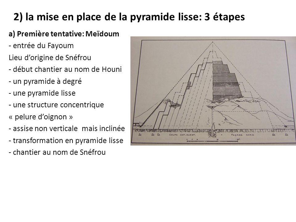 2) la mise en place de la pyramide lisse: 3 étapes