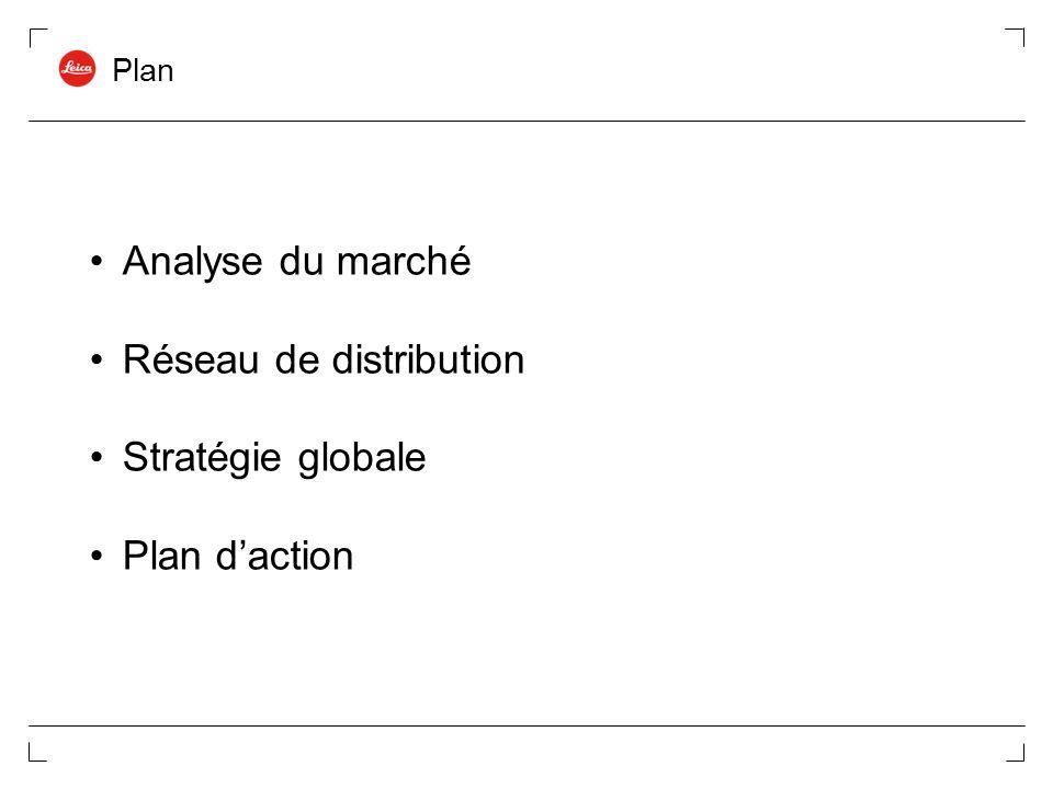 Réseau de distribution Stratégie globale Plan d'action