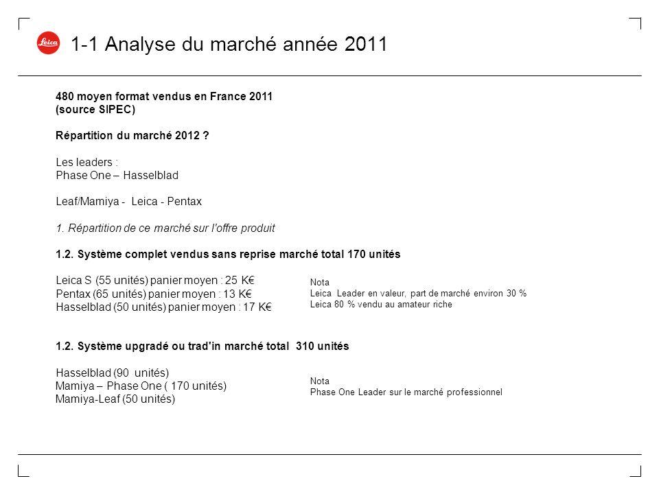 1-1 Analyse du marché année 2011