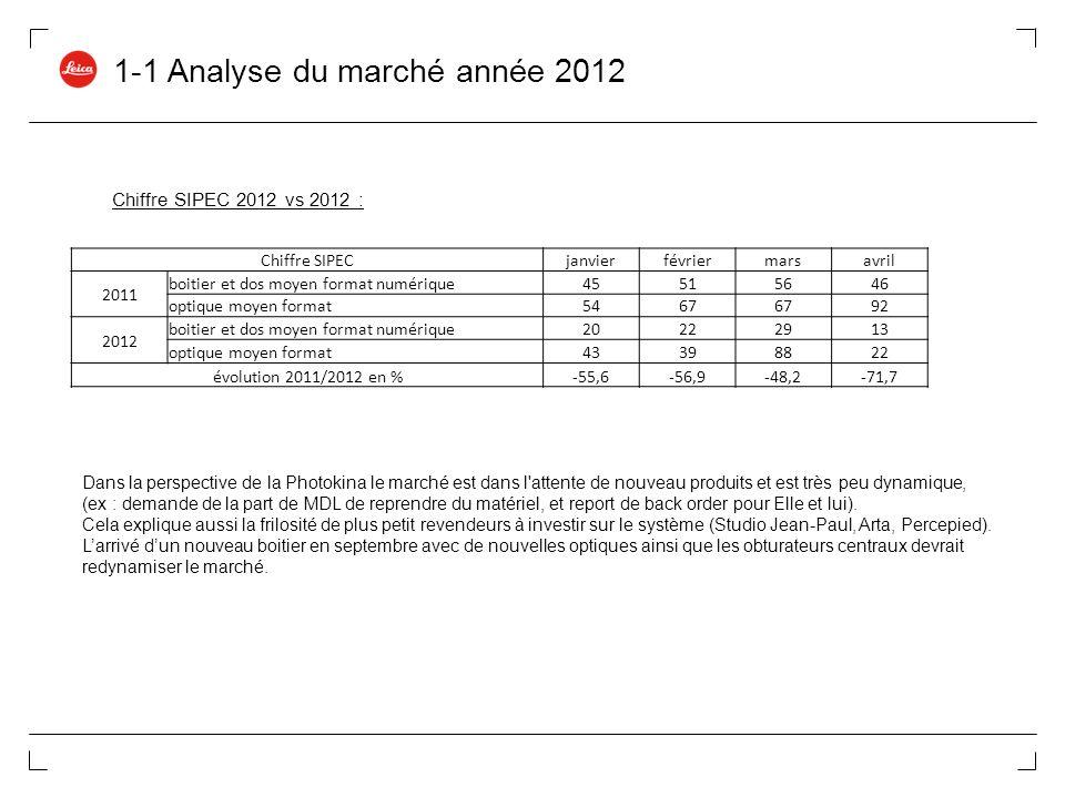 1-1 Analyse du marché année 2012