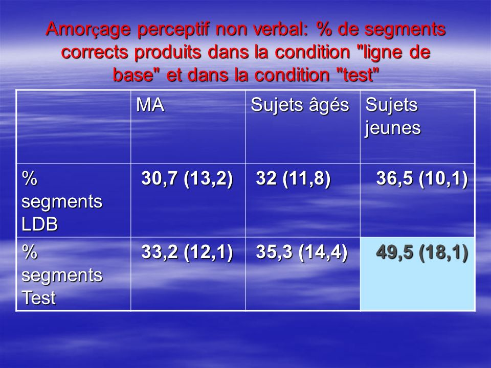 Amorçage perceptif non verbal: % de segments corrects produits dans la condition ligne de base et dans la condition test