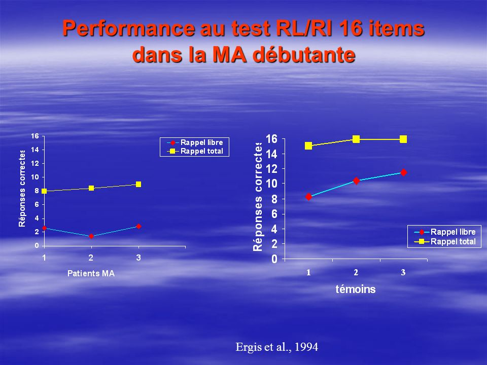 Performance au test RL/RI 16 items dans la MA débutante
