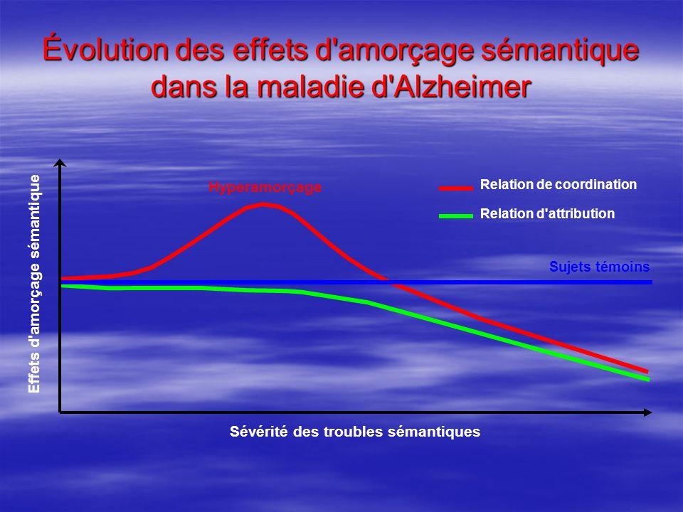 Évolution des effets d amorçage sémantique dans la maladie d Alzheimer