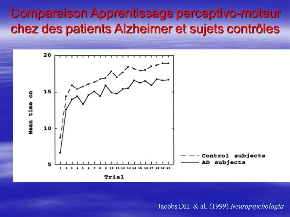Comparaison Apprentissage perceptivo-moteur chez des patients Alzheimer et sujets contrôles
