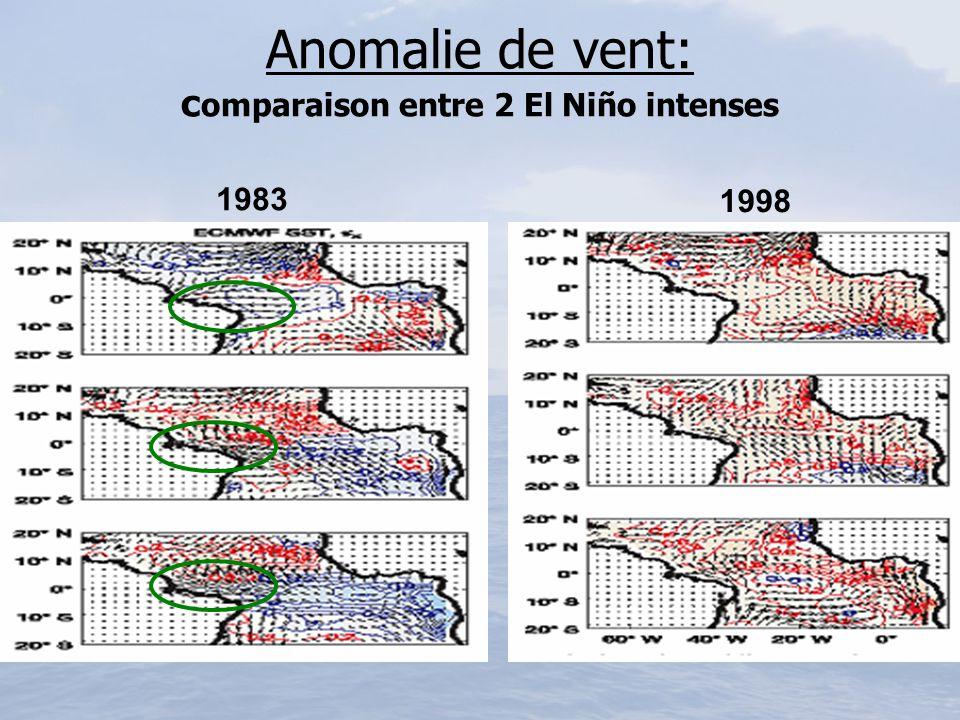 Anomalie de vent: comparaison entre 2 El Niño intenses