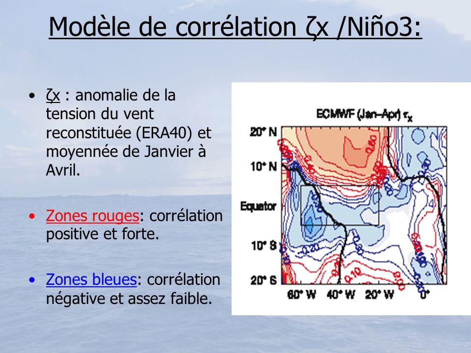 Modèle de corrélation ζx /Niño3: