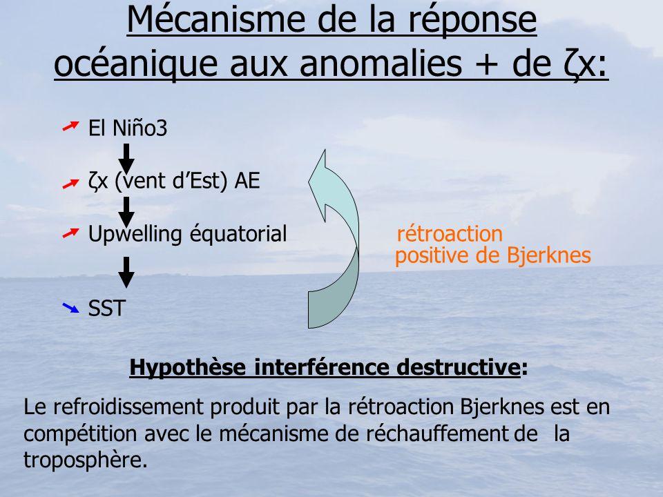 Mécanisme de la réponse océanique aux anomalies + de ζx: