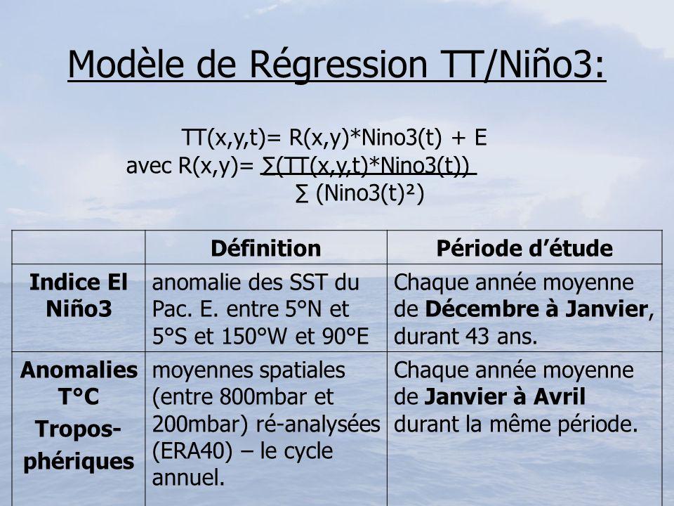 Modèle de Régression TT/Niño3: