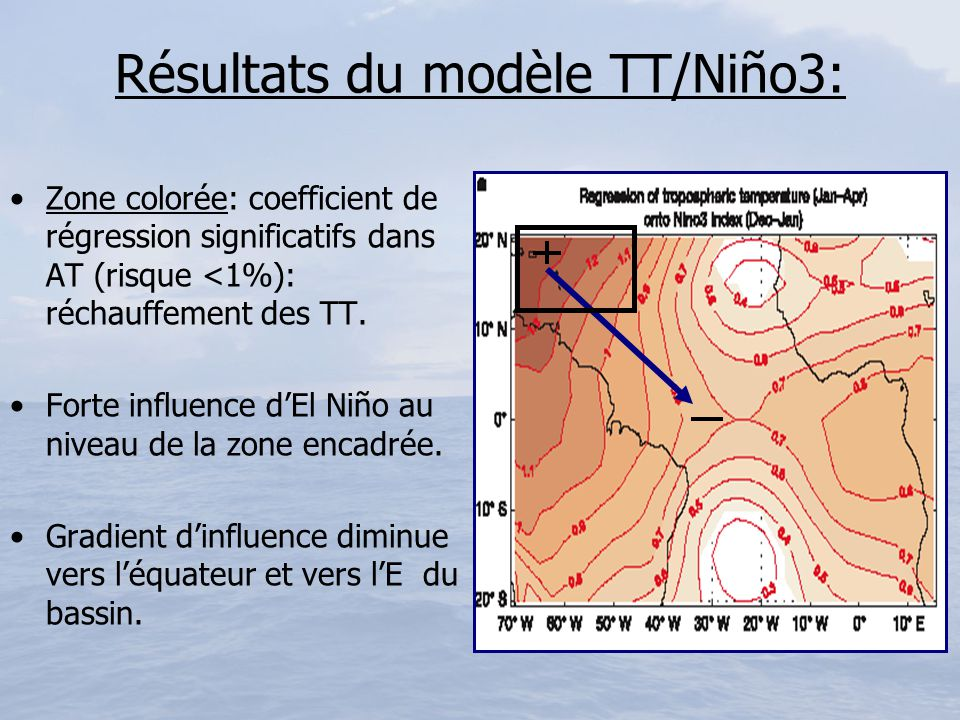 Résultats du modèle TT/Niño3: