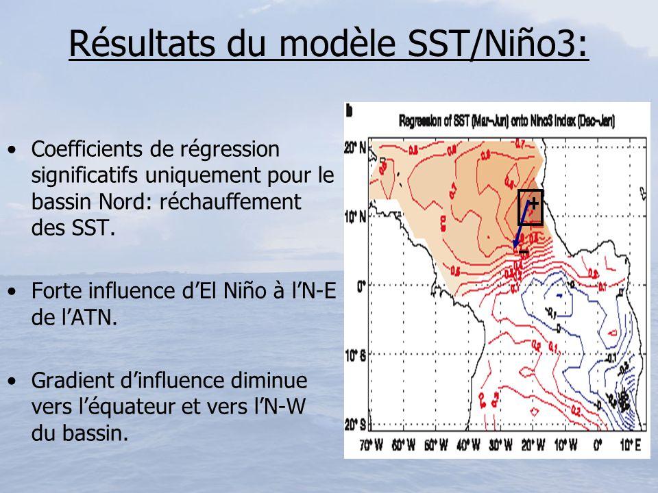 Résultats du modèle SST/Niño3: