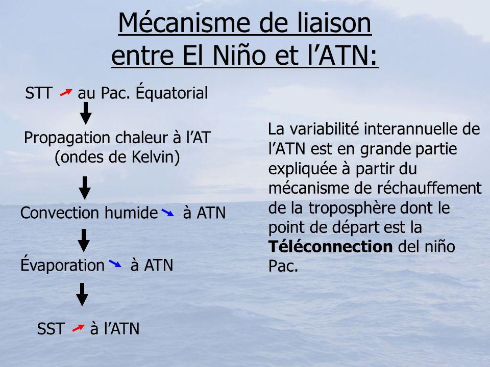 Mécanisme de liaison entre El Niño et l'ATN: