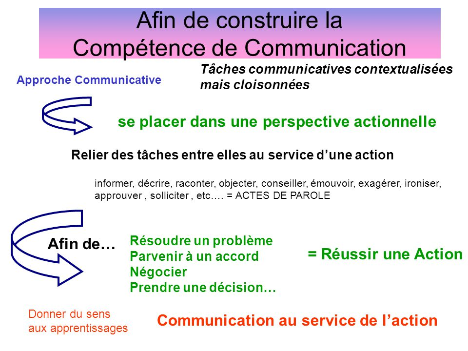 Afin de construire la Compétence de Communication