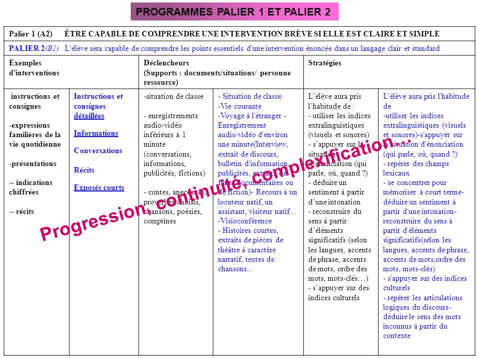 Progression, continuité, complexification…