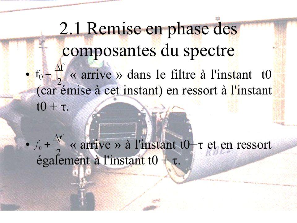 2.1 Remise en phase des composantes du spectre