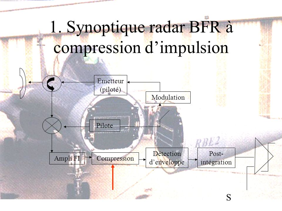 1. Synoptique radar BFR à compression d'impulsion
