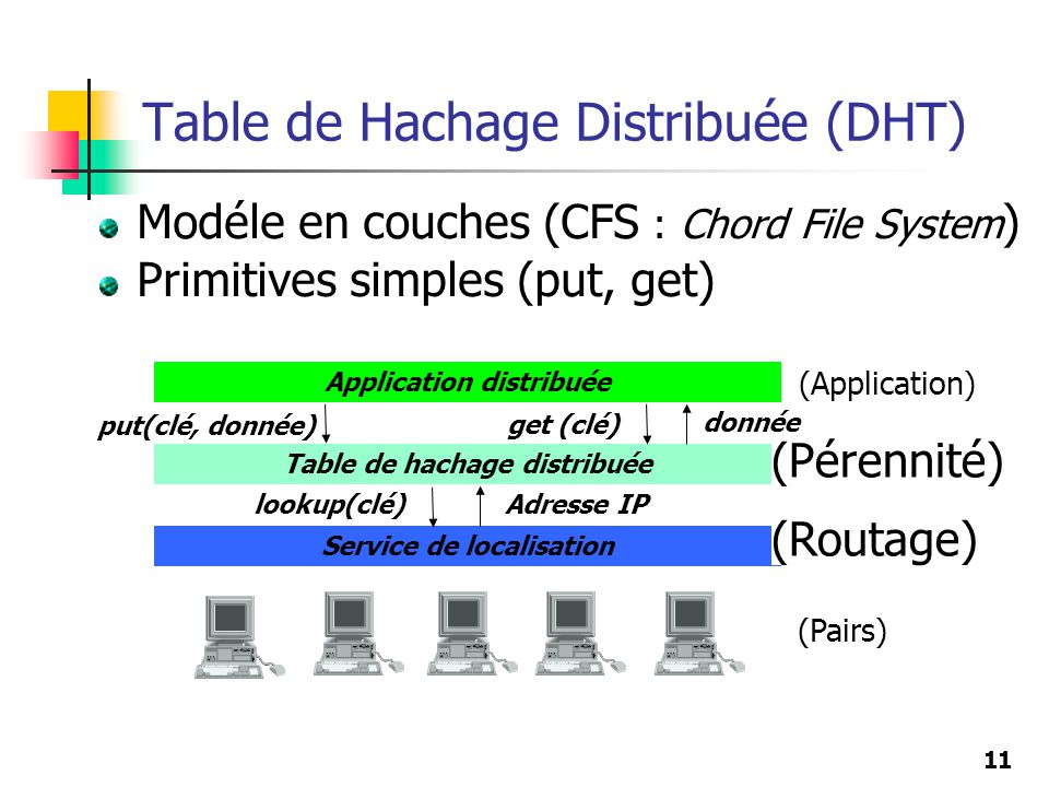 Table de Hachage Distribuée (DHT)